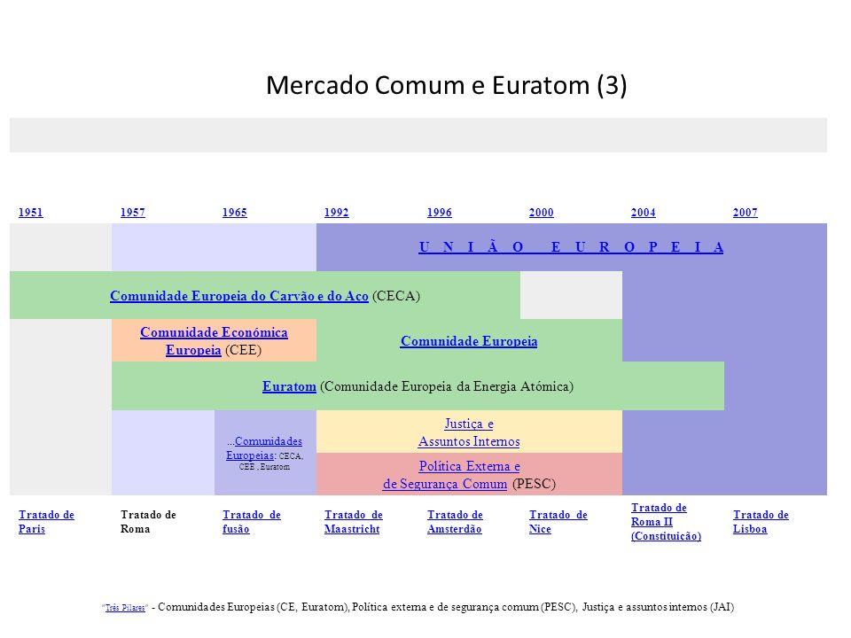 Mercado Comum e Euratom (3) 19511957196519921996200020042007 U N I Ã O E U R O P E I A Comunidade Europeia do Carvão e do AçoComunidade Europeia do Carvão e do Aço (CECA) Comunidade Económica EuropeiaComunidade Económica Europeia (CEE) Comunidade Europeia EuratomEuratom (Comunidade Europeia da Energia Atómica)...Comunidades Europeias: CECA, CEE, EuratomComunidades Europeias Justiça e Assuntos Internos Política Externa e de Segurança ComumPolítica Externa e de Segurança Comum (PESC) Tratado de Paris Tratado de Roma Tratado de fusão Tratado de Maastricht Tratado de Amsterdão Tratado de Nice Tratado de Roma II (Constituição) Tratado de Lisboa Três Pilares - Comunidades Europeias (CE, Euratom), Política externa e de segurança comum (PESC), Justiça e assuntos internos (JAI)Três Pilares