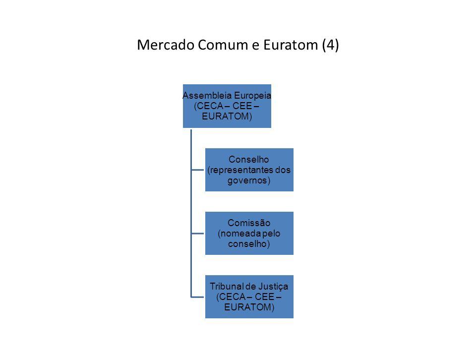 Mercado Comum e Euratom (4) Assembleia Europeia (CECA – CEE – EURATOM) Conselho (representantes dos governos) Comissão (nomeada pelo conselho) Tribunal de Justiça (CECA – CEE – EURATOM)