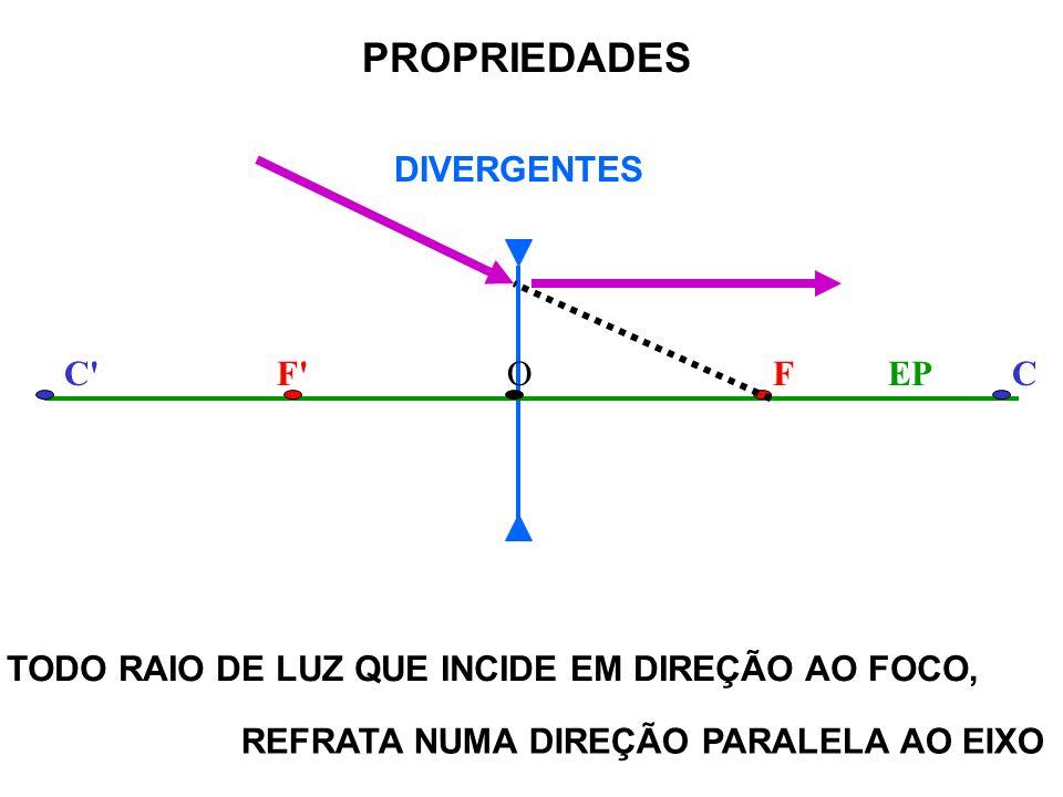C' CONVERGENTES FF'COEP PROPRIEDADES TODO RAIO DE LUZ QUE INCIDE PASSANDO PELO FOCO, REFRATA NUMA DIREÇÃO PARALELA AO EIXO