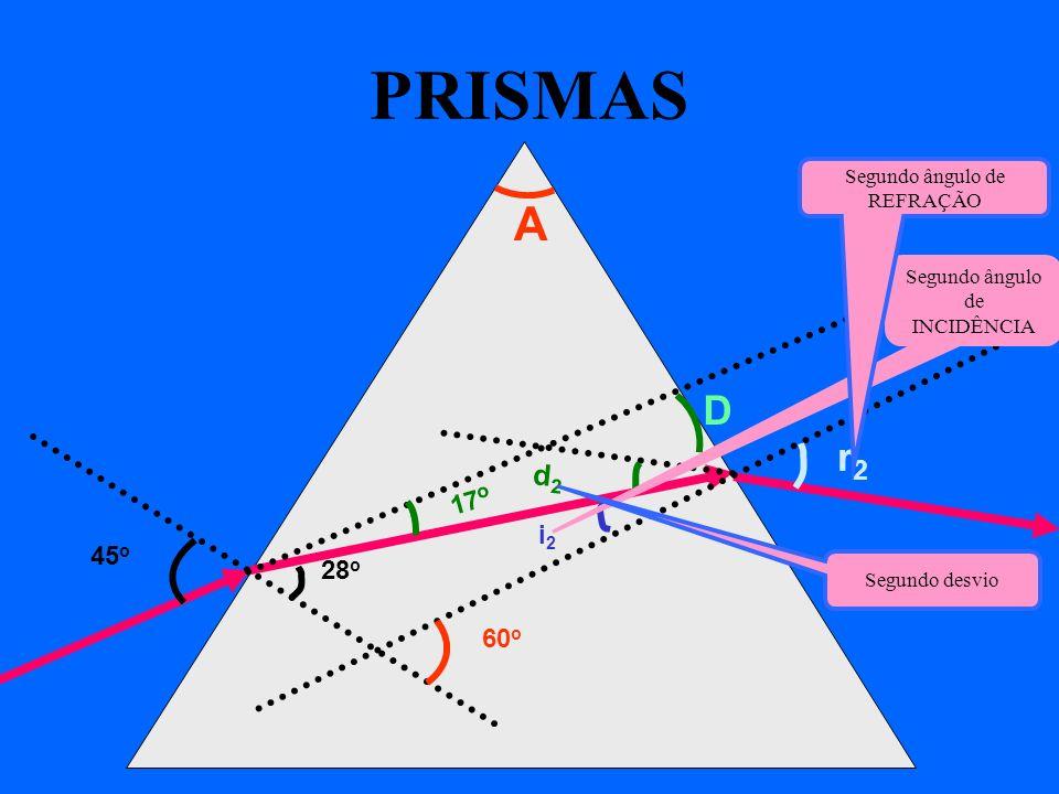 PRISMAS A 60 o 45 o 28 o i2i2 r2r2 17 o d2d2 D Segundo ângulo de INCIDÊNCIA Segundo ângulo de REFRAÇÃO Segundo desvio