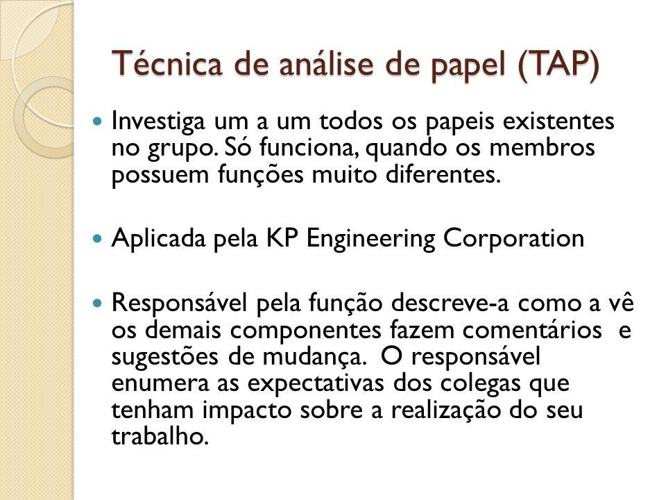 Técnica de análise de papel (TAP) Investiga um a um todos os papeis existentes no grupo. Só funciona, quando os membros possuem funções muito diferent