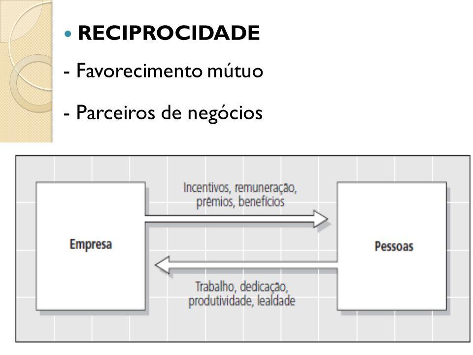 RECIPROCIDADE - Favorecimento mútuo - Parceiros de negócios