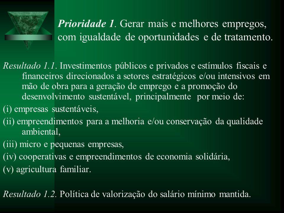 Prioridade 1. Gerar mais e melhores empregos, com igualdade de oportunidades e de tratamento. Resultado 1.1. Investimentos públicos e privados e estím