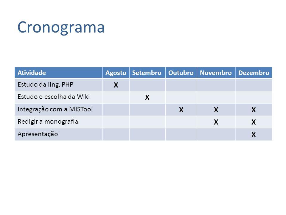 Cronograma AtividadeAgostoSetembroOutubroNovembroDezembro Estudo da ling. PHP X Estudo e escolha da Wiki X Integração com a MISTool XXX Redigir a mono