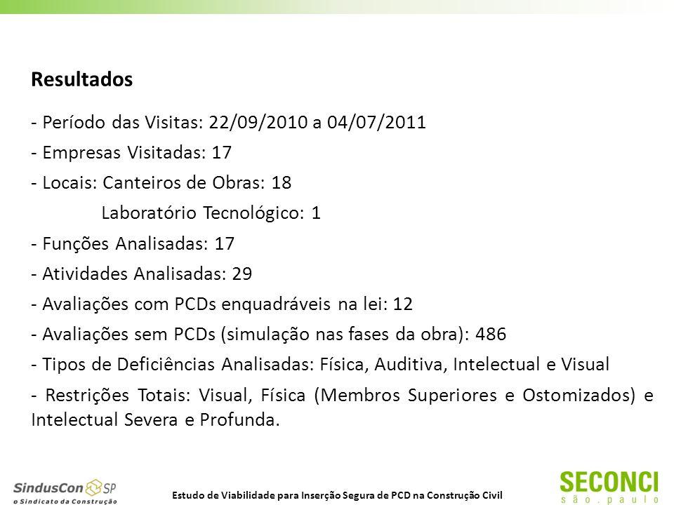 Resultados - Período das Visitas: 22/09/2010 a 04/07/2011 - Empresas Visitadas: 17 - Locais: Canteiros de Obras: 18 Laboratório Tecnológico: 1 - Funções Analisadas: 17 - Atividades Analisadas: 29 - Avaliações com PCDs enquadráveis na lei: 12 - Avaliações sem PCDs (simulação nas fases da obra): 486 - Tipos de Deficiências Analisadas: Física, Auditiva, Intelectual e Visual - Restrições Totais: Visual, Física (Membros Superiores e Ostomizados) e Intelectual Severa e Profunda.