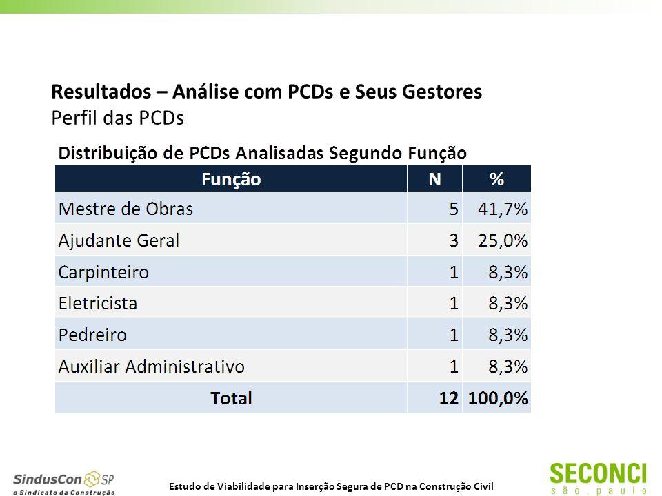 Resultados – Análise com PCDs e Seus Gestores Perfil das PCDs Estudo de Viabilidade para Inserção Segura de PCD na Construção Civil