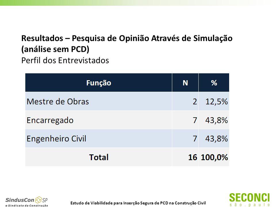 Resultados – Pesquisa de Opinião Através de Simulação (análise sem PCD) Perfil dos Entrevistados Estudo de Viabilidade para Inserção Segura de PCD na Construção Civil