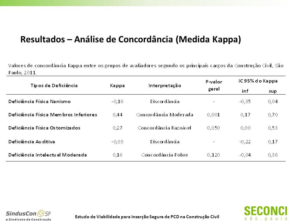 Resultados – Análise de Concordância (Medida Kappa) Estudo de Viabilidade para Inserção Segura de PCD na Construção Civil