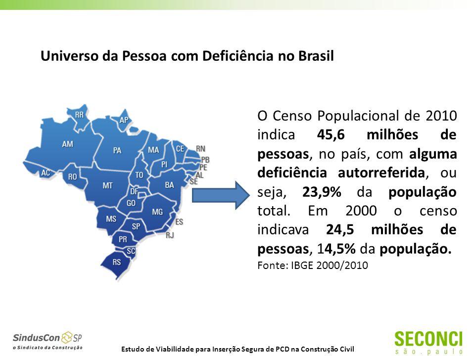 O Censo Populacional de 2010 indica 45,6 milhões de pessoas, no país, com alguma deficiência autorreferida, ou seja, 23,9% da população total.