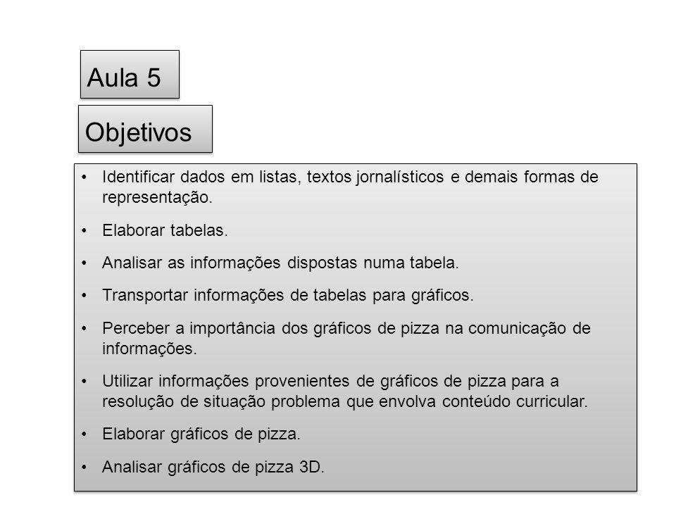 Objetivos Identificar dados em listas, textos jornalísticos e demais formas de representação. Elaborar tabelas. Analisar as informações dispostas numa