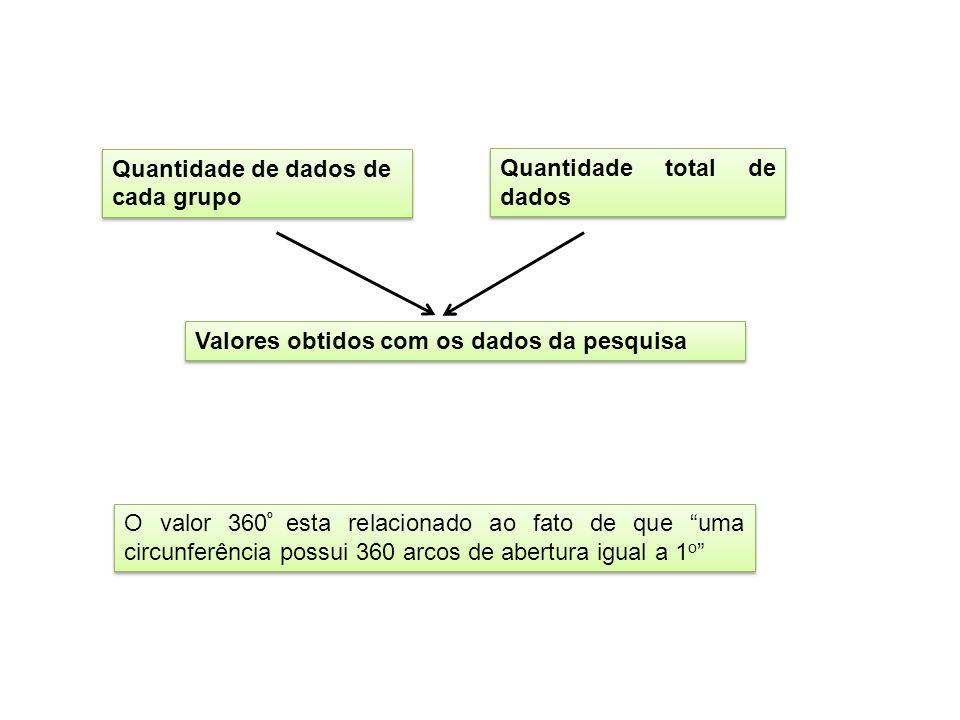 Quantidade de dados de cada grupo Quantidade total de dados Valores obtidos com os dados da pesquisa O valor 360 º esta relacionado ao fato de que uma