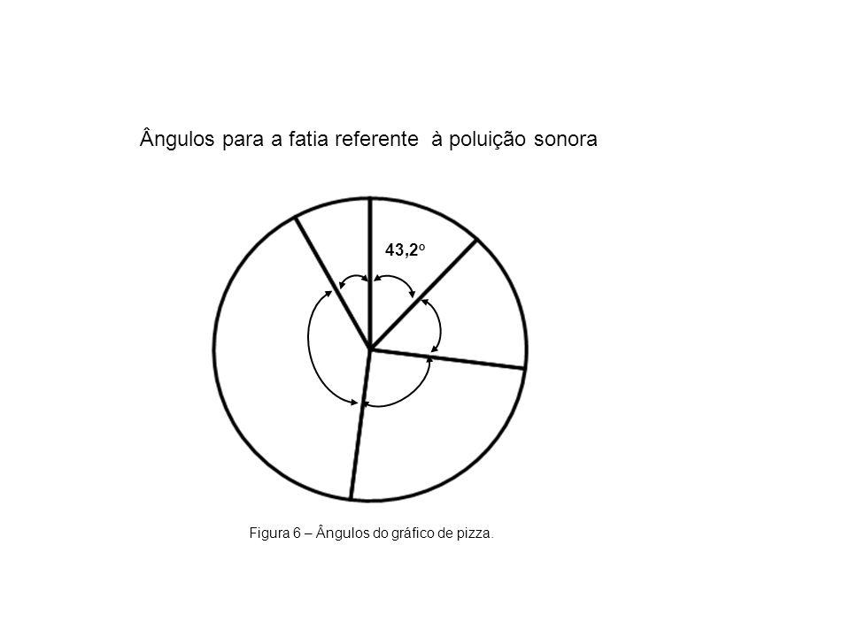 43,2 o Figura 6 – Ângulos do gráfico de pizza. Ângulos para a fatia referente à poluição sonora