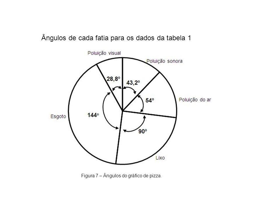 Ângulos de cada fatia para os dados da tabela 1 Figura 7 – Ângulos do gráfico de pizza.