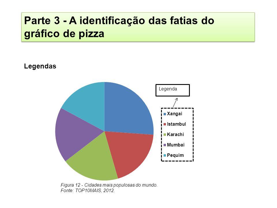 Parte 3 - A identificação das fatias do gráfico de pizza Legendas Figura 12 - Cidades mais populosas do mundo. Fonte: TOP10MAIS, 2012.