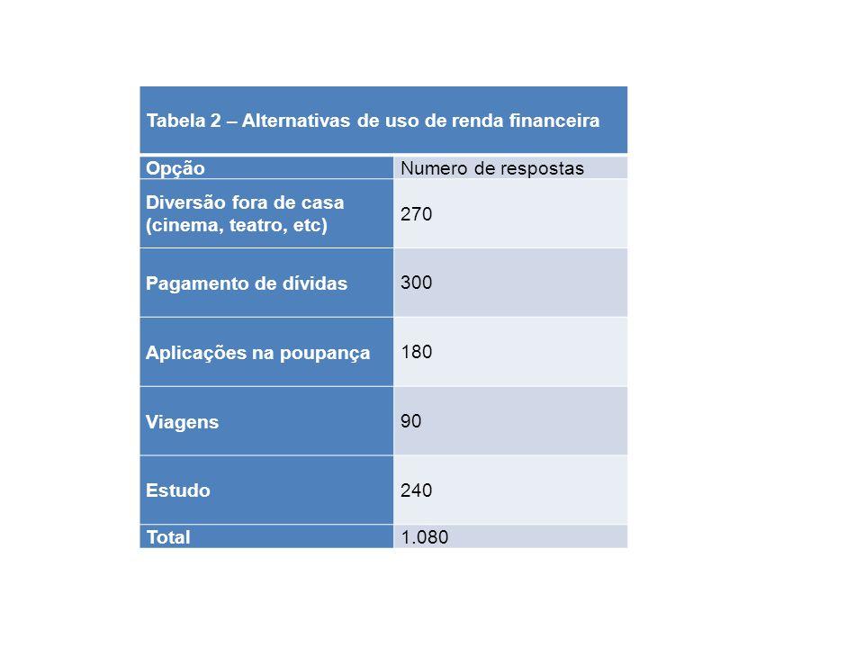 Tabela 2 – Alternativas de uso de renda financeira OpçãoNumero de respostas Diversão fora de casa (cinema, teatro, etc) 270 Pagamento de dívidas300 Ap
