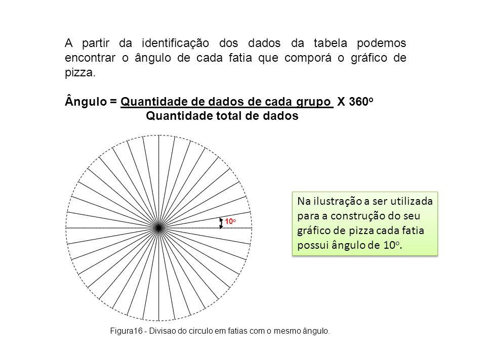 A partir da identificação dos dados da tabela podemos encontrar o ângulo de cada fatia que comporá o gráfico de pizza. Ângulo = Quantidade de dados de