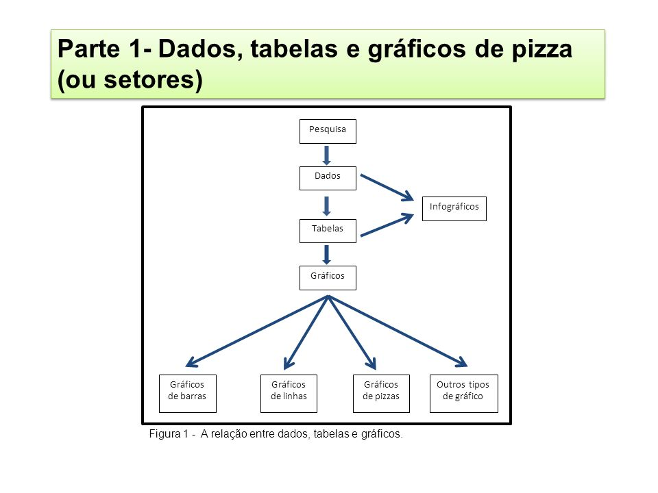 Pesquisa Dados Tabelas Gráficos Infográficos Gráficos de barras Gráficos de linhas Gráficos de pizzas Outros tipos de gráficos Figura 2 - A relação entre dados, tabelas e o gráfico de pizza.