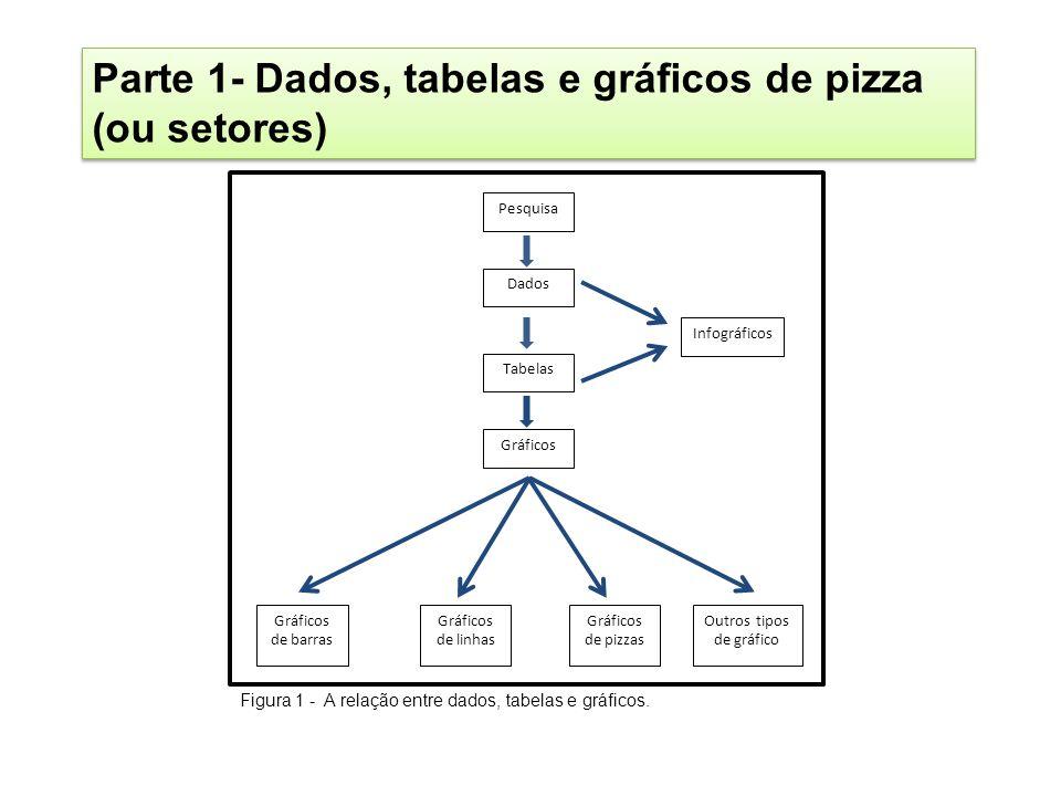 Parte 1- Dados, tabelas e gráficos de pizza (ou setores) Pesquisa Dados Tabelas Gráficos Infográficos Gráficos de barras Gráficos de linhas Gráficos d