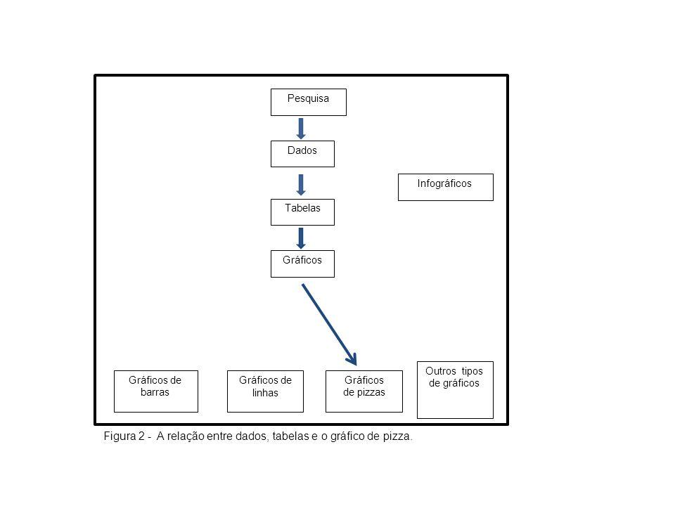 Pesquisa Dados Tabelas Gráficos Infográficos Gráficos de barras Gráficos de linhas Gráficos de pizzas Outros tipos de gráficos Figura 2 - A relação en