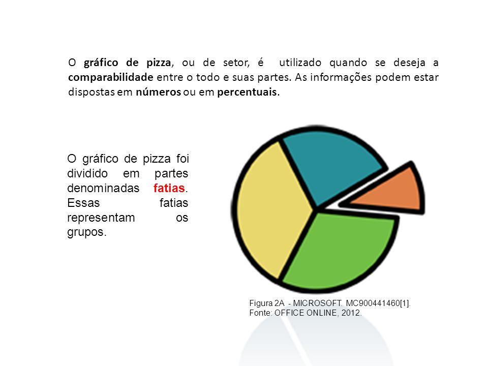 O gráfico de pizza, ou de setor, é utilizado quando se deseja a comparabilidade entre o todo e suas partes. As informações podem estar dispostas em nú