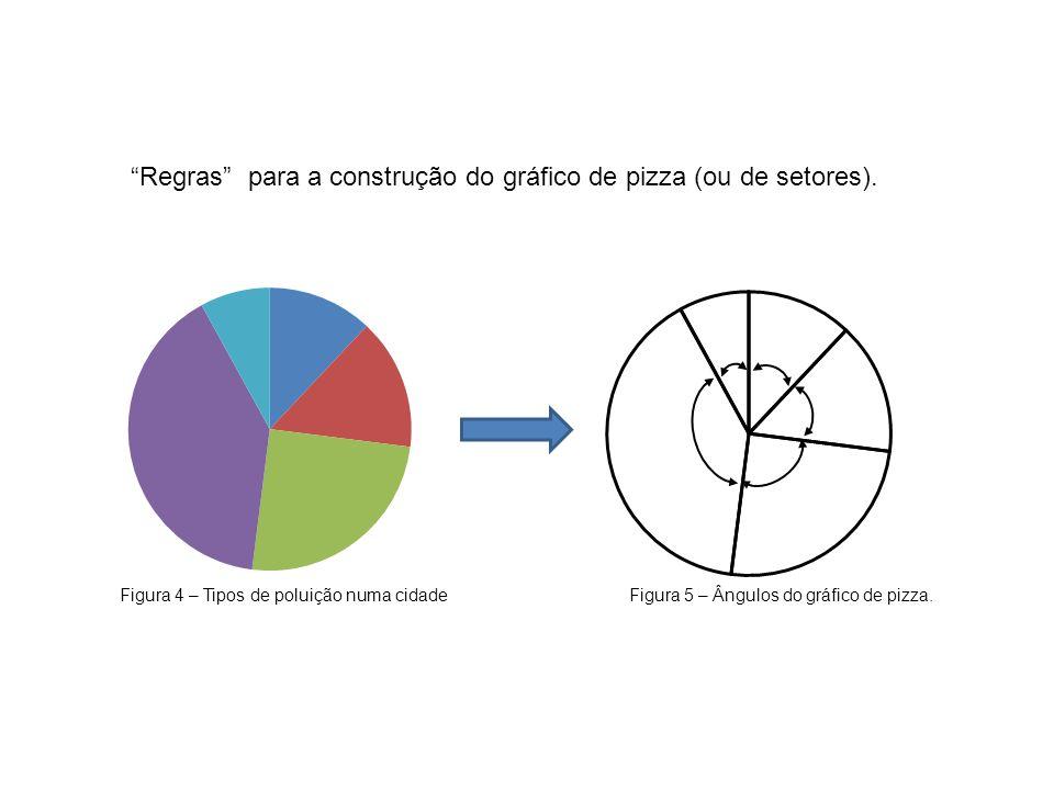 Regras para a construção do gráfico de pizza (ou de setores). Figura 4 – Tipos de poluição numa cidade Figura 5 – Ângulos do gráfico de pizza.