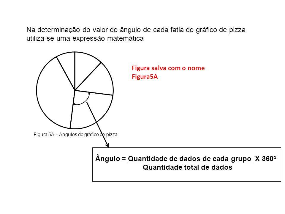 Ângulo = Quantidade de dados de cada grupo X 360 o Quantidade total de dados Figura salva com o nome Figura5A Na determinação do valor do ângulo de ca