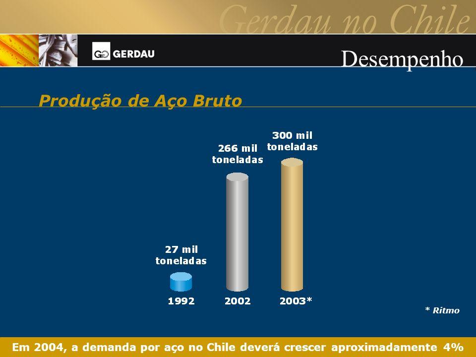 * Ritmo Em 2004, a demanda por aço no Chile deverá crescer aproximadamente 4% Produção de Aço Bruto Desempenho