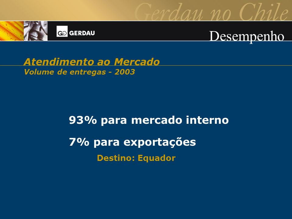 93% para mercado interno 7% para exportações Destino: Equador Desempenho Atendimento ao Mercado Volume de entregas - 2003