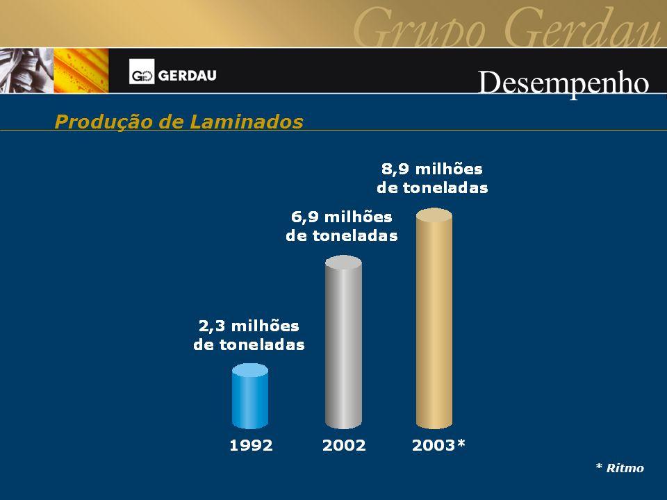 Clientes Fornecedores Colaboradores Acionistas 179 mil 55 mil 20 mil 77 mil Perfil