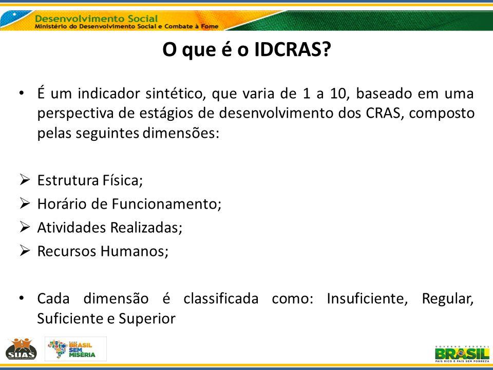 O que é o IDCRAS? É um indicador sintético, que varia de 1 a 10, baseado em uma perspectiva de estágios de desenvolvimento dos CRAS, composto pelas se