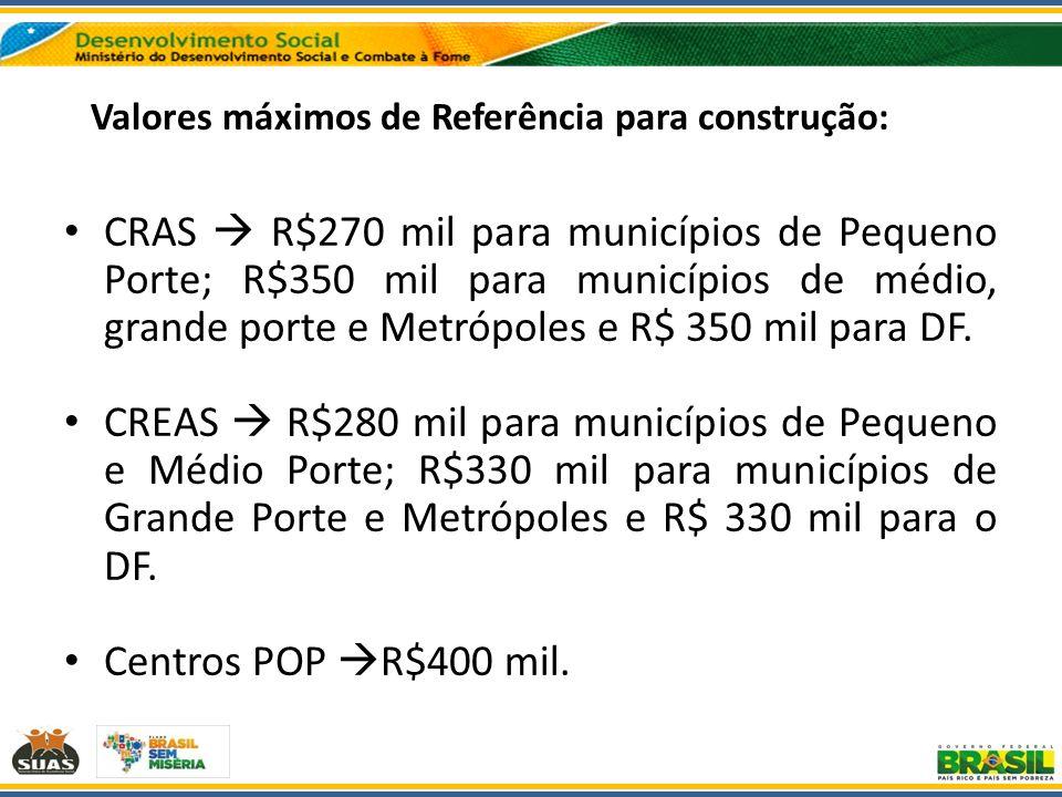 Valores máximos de Referência para construção: CRAS R$270 mil para municípios de Pequeno Porte; R$350 mil para municípios de médio, grande porte e Met