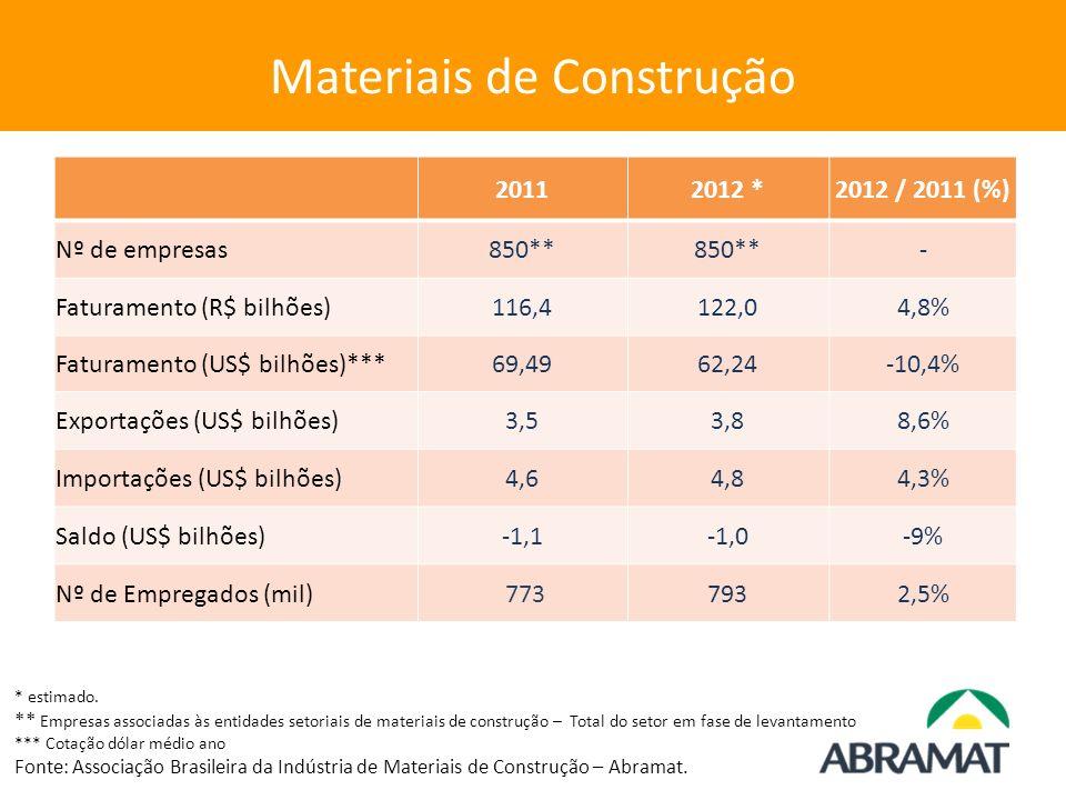 Materiais de Construção 20112012 *2012 / 2011 (%) Nº de empresas850** - Faturamento (R$ bilhões)116,4122,04,8% Faturamento (US$ bilhões)***69,4962,24-