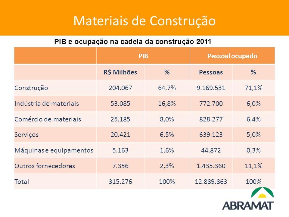 Materiais de Construção PIBPessoal ocupado R$ Milhões%Pessoas% Construção204.06764,7%9.169.53171,1% Indústria de materiais53.08516,8%772.7006,0% Comér