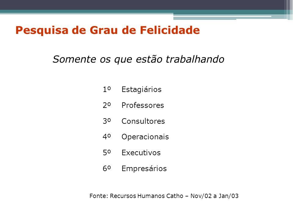 1º Estagiários 2º Professores 3º Consultores 4º Operacionais 5º Executivos 6º Empresários Somente os que estão trabalhando Pesquisa de Grau de Felicid