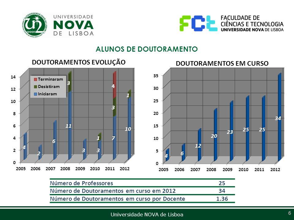Universidade NOVA de Lisboa 6 ALUNOS DE DOUTORAMENTO Número de Professores25 Número de Doutoramentos em curso em 201234 Número de Doutoramentos em cur
