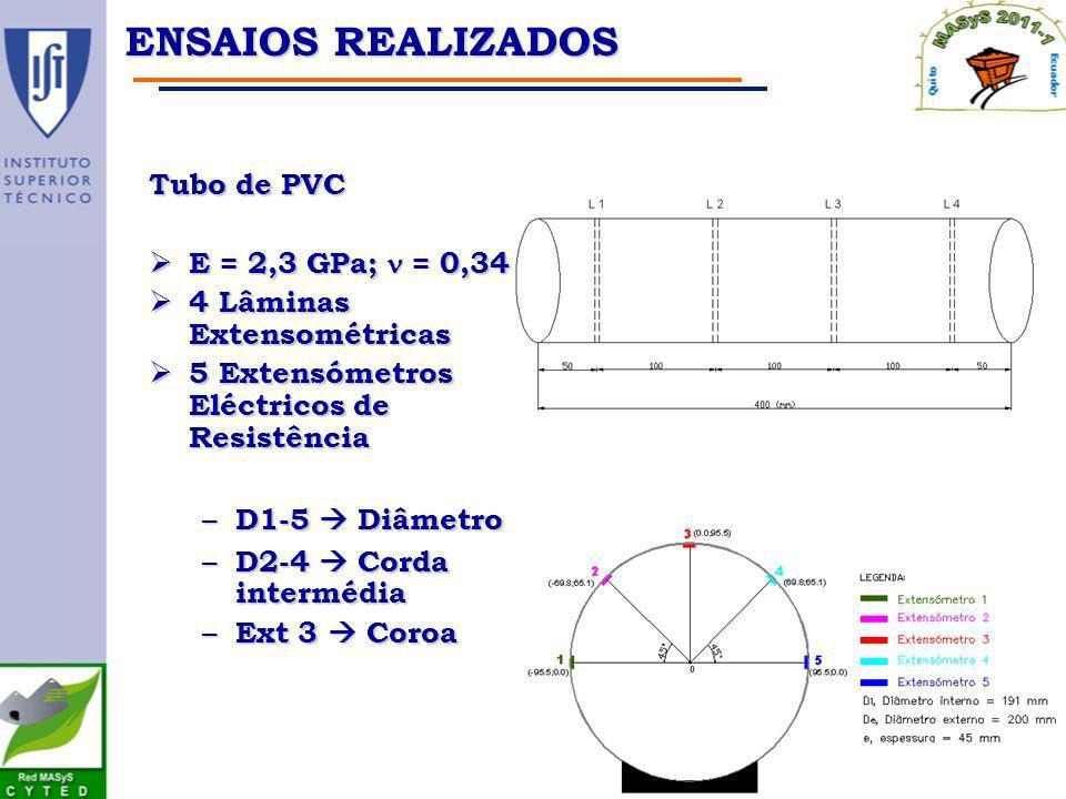 ENSAIOS REALIZADOS Tubo de PVC E = 2,3 GPa; = 0,34 E = 2,3 GPa; = 0,34 4 Lâminas Extensométricas 4 Lâminas Extensométricas 5 Extensómetros Eléctricos