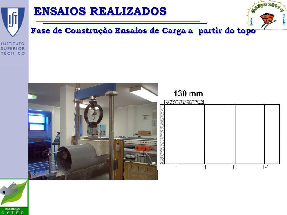 Fase de Construção Ensaios de Carga a partir do topo ENSAIOS REALIZADOS 130 mm