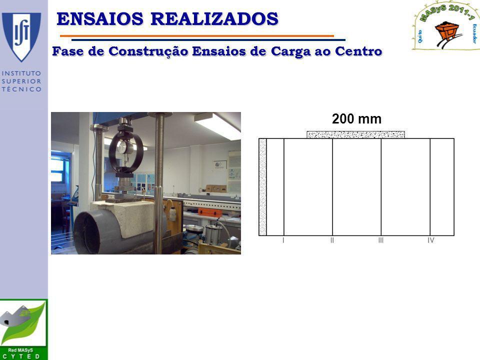 Fase de Construção Ensaios de Carga ao Centro Fase de Construção Ensaios de Carga ENSAIOS REALIZADOS 200 mm