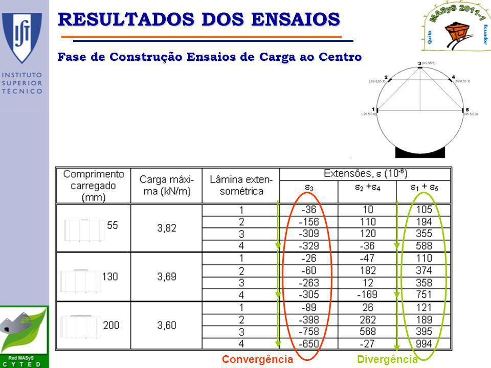 ConvergênciaDivergência RESULTADOS DOS ENSAIOS Fase de Construção Ensaios de Carga ao Centro