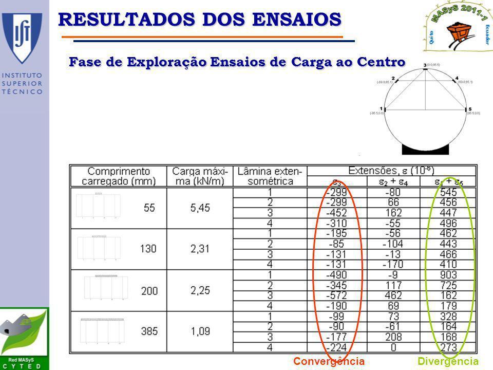 ConvergênciaDivergência RESULTADOS DOS ENSAIOS Fase de Exploração Ensaios de Carga ao Centro