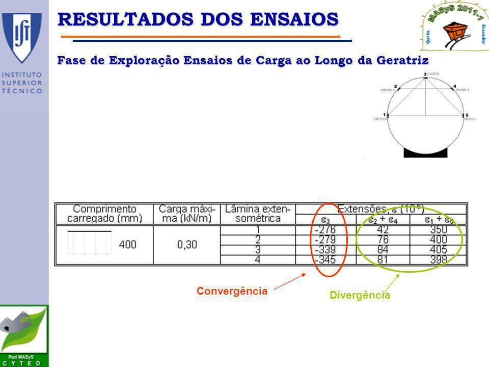 Convergência Divergência RESULTADOS DOS ENSAIOS Fase de Exploração Ensaios de Carga ao Longo da Geratriz