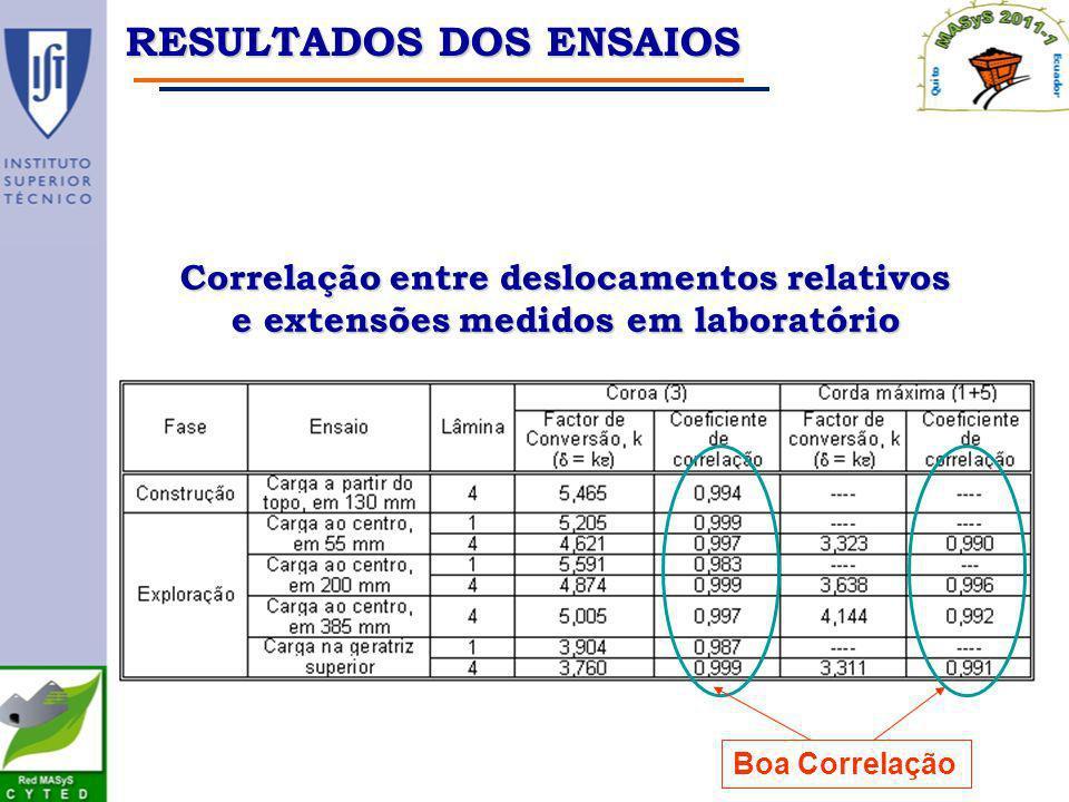Correlação entre deslocamentos relativos e extensões medidos em laboratório Boa Correlação RESULTADOS DOS ENSAIOS