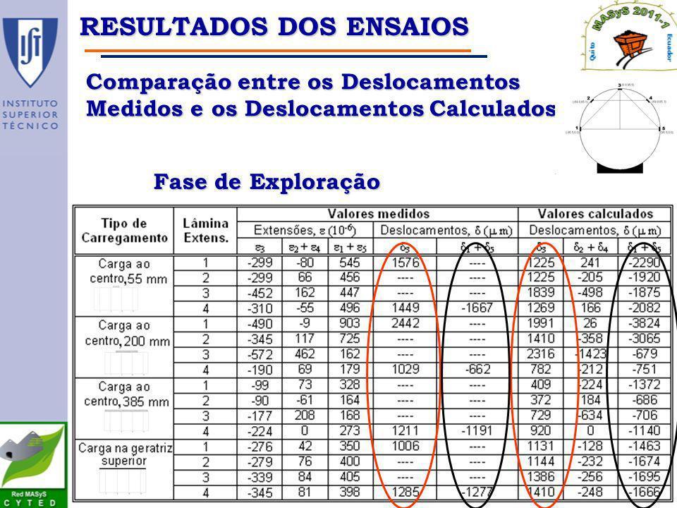 Comparação entre os Deslocamentos Medidos e os Deslocamentos Calculados Fase de Exploração RESULTADOS DOS ENSAIOS