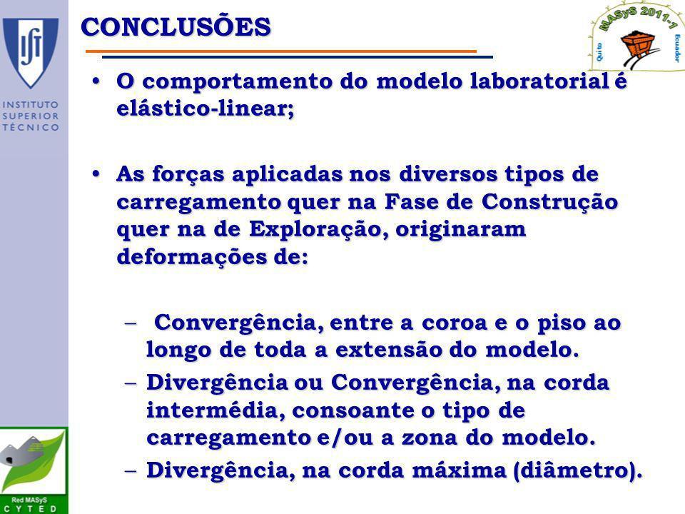 O comportamento do modelo laboratorial é elástico-linear; O comportamento do modelo laboratorial é elástico-linear; As forças aplicadas nos diversos t