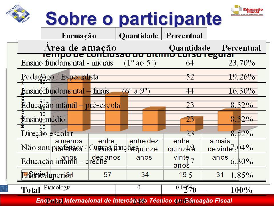 Encontro Internacional de Intercâmbio Técnico em Educação Fiscal Sobre o participante