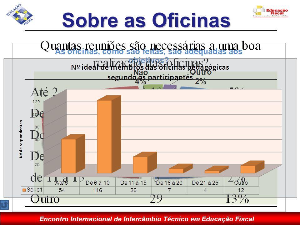 Encontro Internacional de Intercâmbio Técnico em Educação Fiscal Sobre as Oficinas