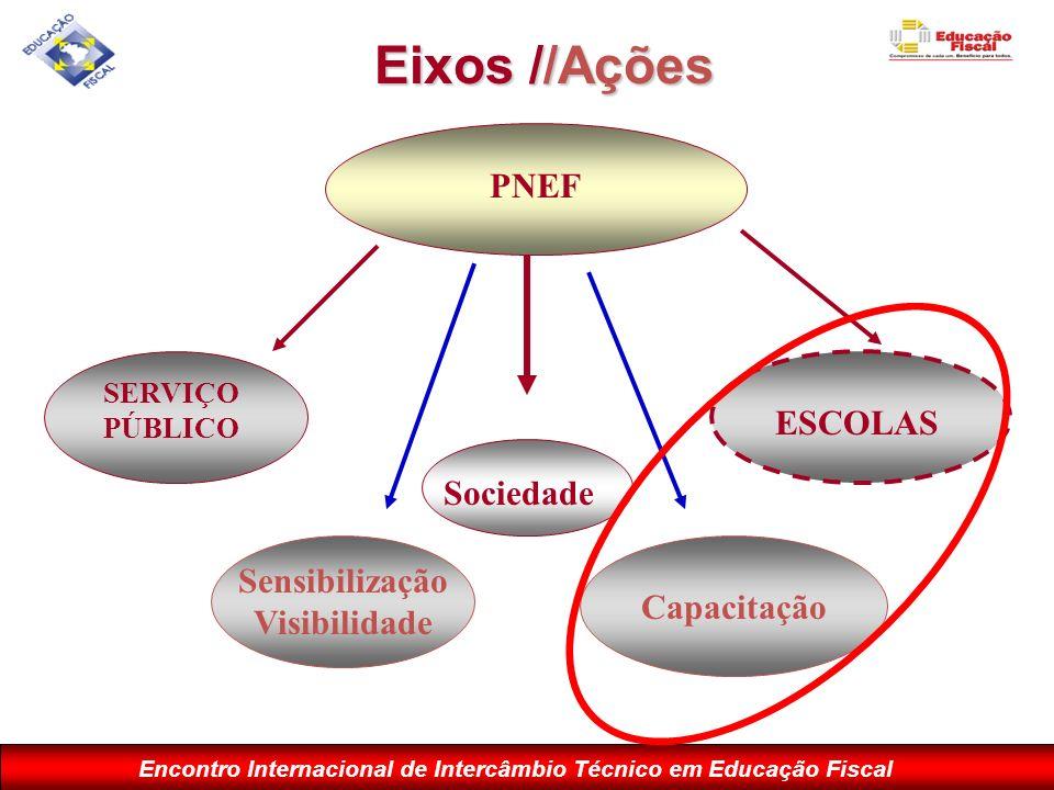 Encontro Internacional de Intercâmbio Técnico em Educação Fiscal PNEF SERVIÇO PÚBLICO Sensibilização Visibilidade Capacitação ESCOLAS Eixos //Ações So