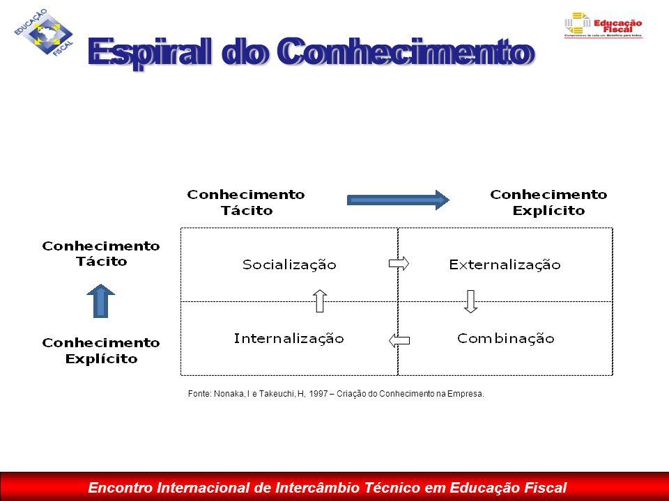Encontro Internacional de Intercâmbio Técnico em Educação Fiscal Espiral do Conhecimento Fonte: Nonaka, I e Takeuchi, H, 1997 – Criação do Conheciment