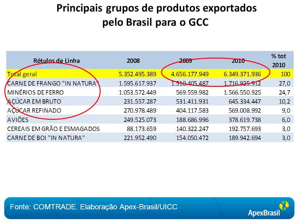Fonte: COMTRADE. Elaboração Apex-Brasil/UICC