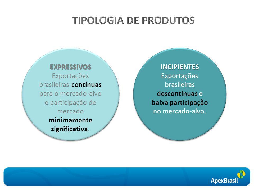 EXPRESSIVOS Exportações brasileiras contínuas para o mercado-alvo e participação de mercado minimamente significativa.EXPRESSIVOS INCIPIENTES Exportações brasileiras descontínuas e baixa participação no mercado-alvo.INCIPIENTES